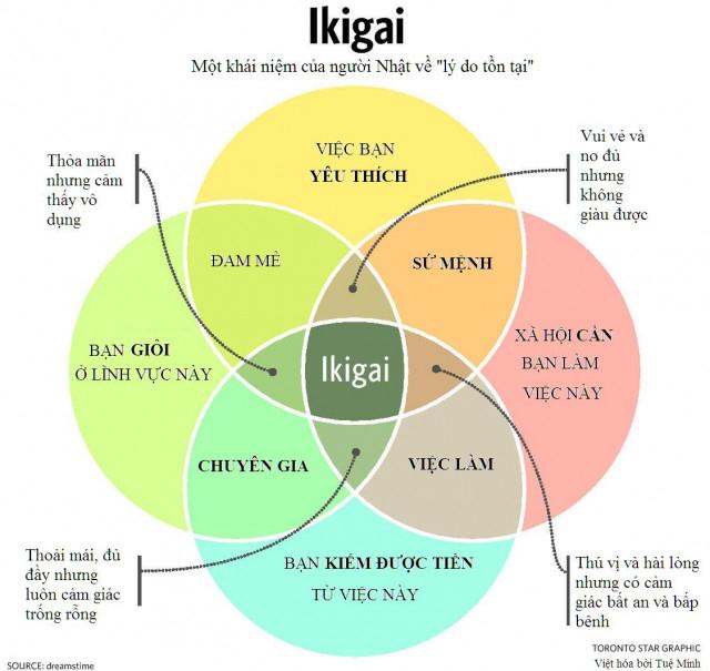 Biểu đồ Ikigai - lẽ sống (Nguồn ảnh: Dreamstime, Việt hóa: Tuệ Minh - Toronto star graphic)